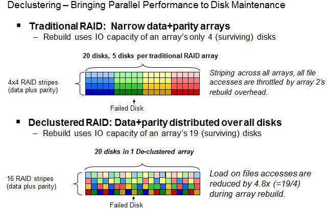 The tweaked RAID data protection in GPFS Native RAID