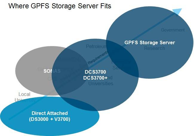 Where GPFS fits in IBM's high-performance storage