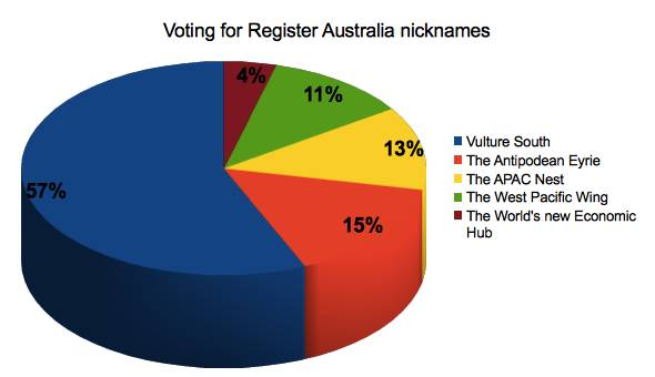 Results of the vote for a new nickname for The Register in Australia