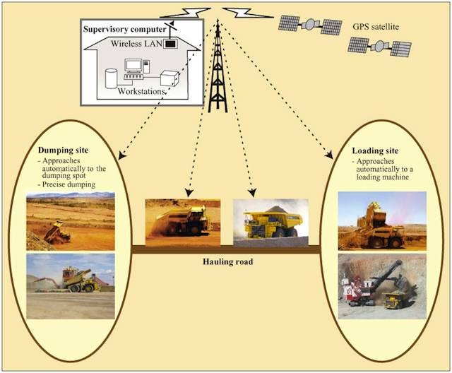 How Komatsu's autonomous trucks work