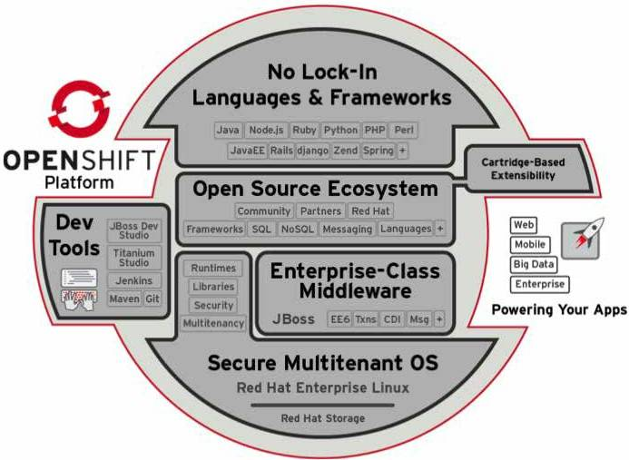 The bits and pieces of the OpenShift Enterprise PaaS cloud