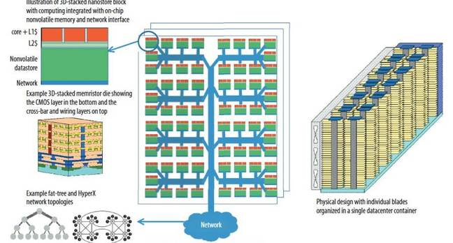 HP Nanostore