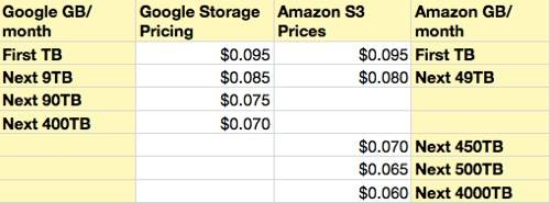 Amazon vs Google storage prices