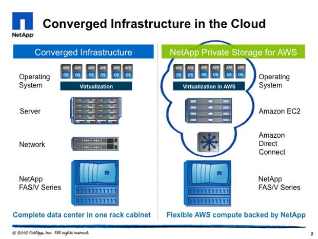 NetApp Private Storage vs. conventional IT