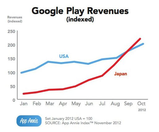 App Annie revenue chart comparing Google Play revenues in Japan and the US from January through October of 2012