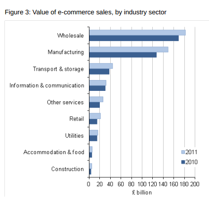Online sales revenue, by sector, 2011, credit ONS