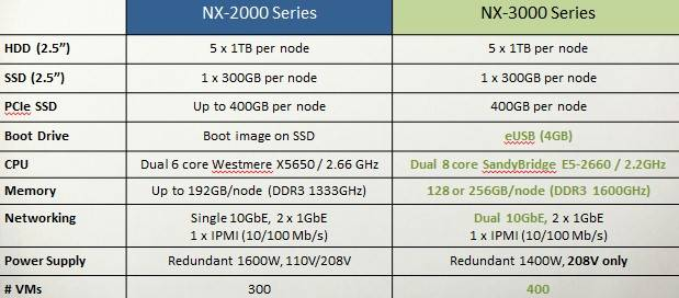 Nutanix NX-2000 versus NX-3000 appliances