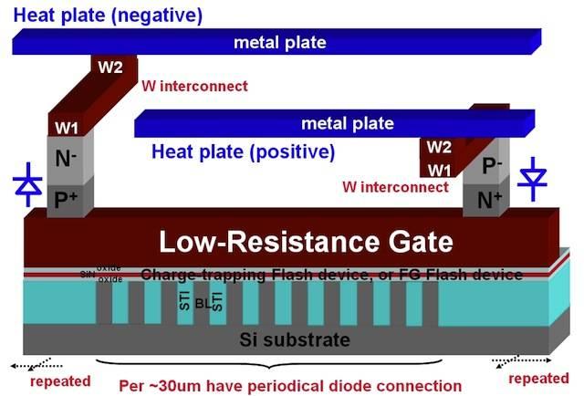 Macronix's thermal annealing scheme makes immortal flash