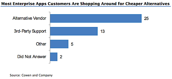 Chart showing most enterprise apps customers are shopping around for cheaper alternatives