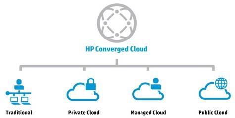 HP's hieroglyph for clouds: If it were only this simple, Meg would be done