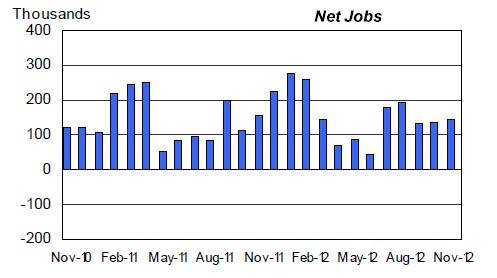 Monthly job creation for the past two years in the US