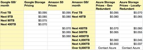 Google Amazon Azure Pricing small