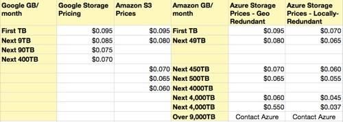 Google Amazon Azure Pricing small