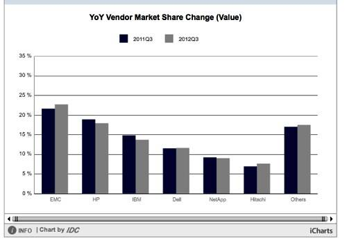 IDC Storage tracker chart Q3 2012