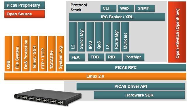 How Pica8 weaves SDN into its switches