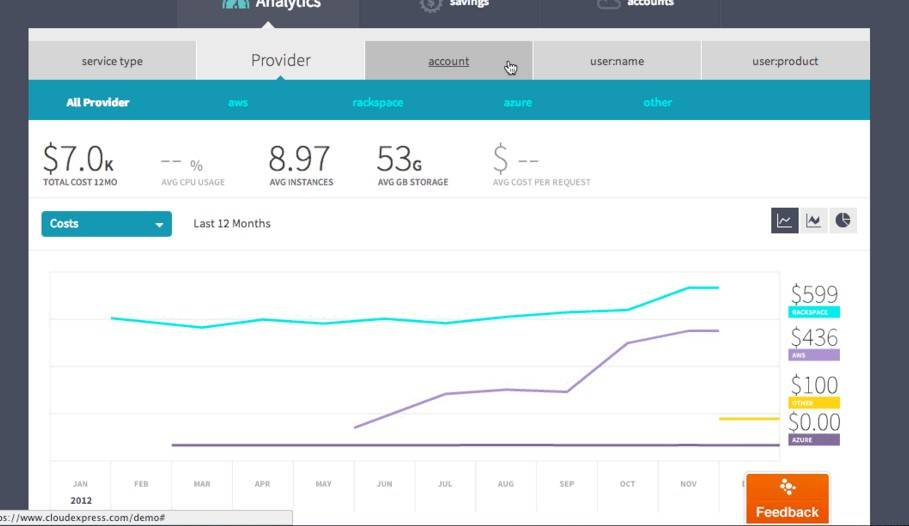 Apptio Cloud Express analyzes your cloud costs