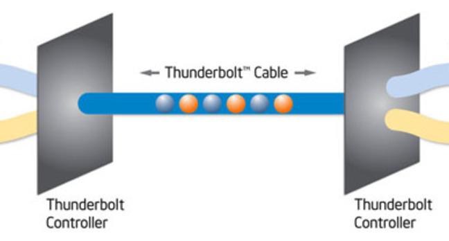 Thunderbolt technology block diagram