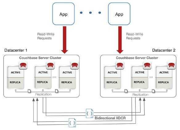 Cross data center replication, or XDCR, for Couchbase