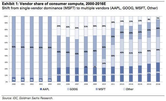 Goldman Sachs chart showing platform market share over time