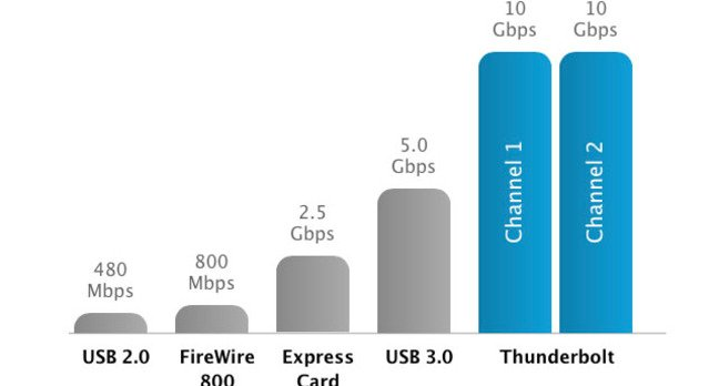 Thunderbolt Performance Chart