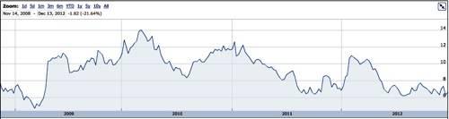 Emulex shares since 2009