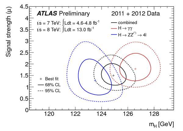 Atlas chart of Higgs boson signals