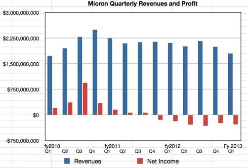 Micron Revenues and profit/loss to Q1 fy2013