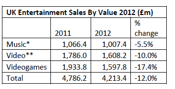 ERA sales statistics 2012, credit ERA