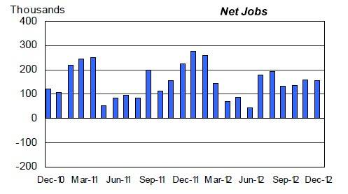 The US economy has created jobs every month since October 2010