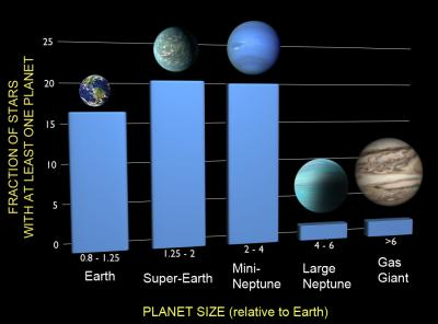 Artist's impression of the the variety of planets being detected by NASA's Kepler spacecraft, Credit: F Fressin (CfA)