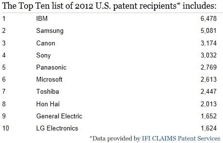IBM is once again the top of the US patent heap, but Samsung is no slouch