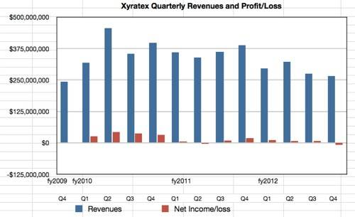 Xyratex revenues to Q4 2012
