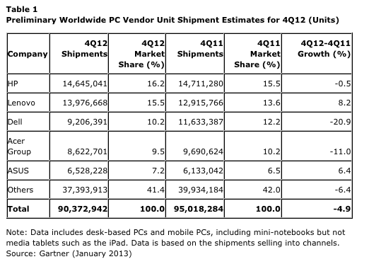 Worldwide PC Vendor Unit sales, Q4 2012, credit Gartner