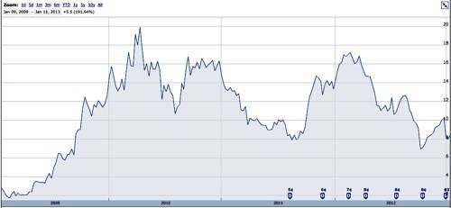 Xyratex Share Price History