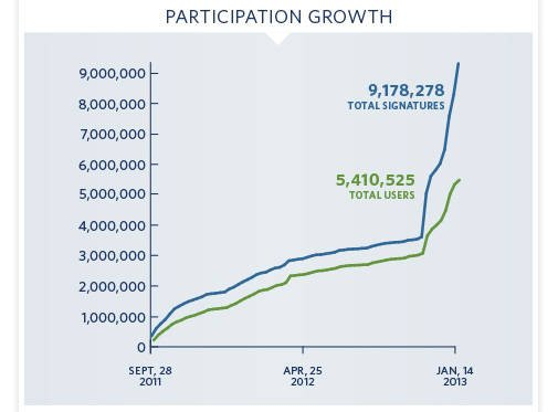 Chart showing spiking growth of We the People petitions