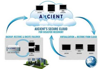 Axcient cloud