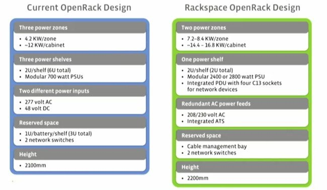 Facebook Open Rack versus Rackspace Open Rack
