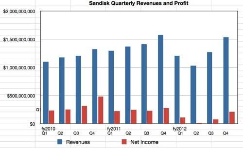 SanDisk revenues to Q4 2012