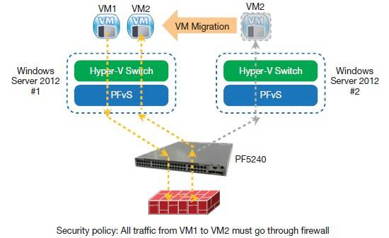 VM live migration and OpenFlow work together on the NEC stack