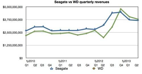 WD Seagate revenue comparison Q3 fy2013