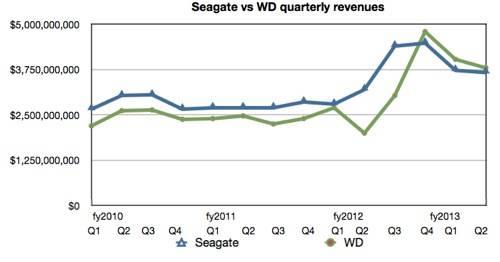 WD Seagate revenue comparison Q3 fy2013