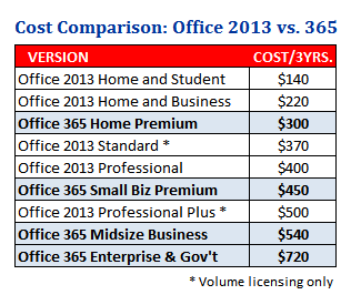 Table comparing pricing of Office 2013 and Office 365 subscriptions