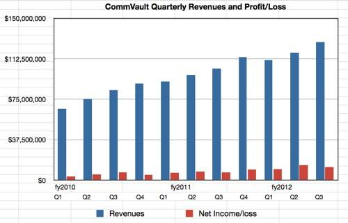 CommVault results to Q3 fy2013