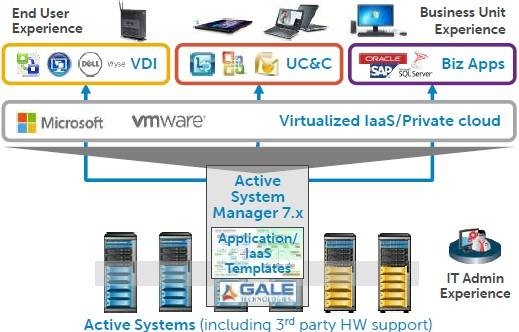 Dell is weaving the acquired GaleForce into Active System Manager