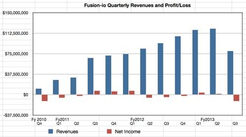 Fusion-io revenues to Q3 fy2013: up, up and oops, off a cliff