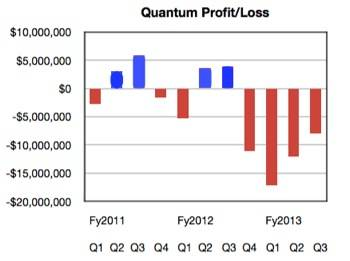 Quantum net income to Q3 fy2013