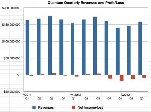 Quantum revenues to Q3fy2013