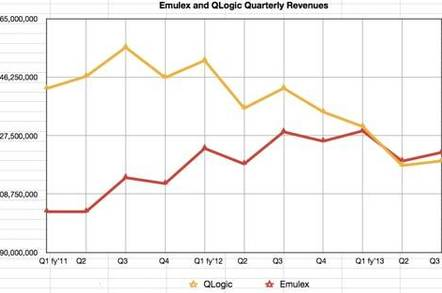 Emulex and QLogic revenue trends to Feb 2013