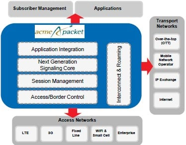 How service providers use Acme Packet software