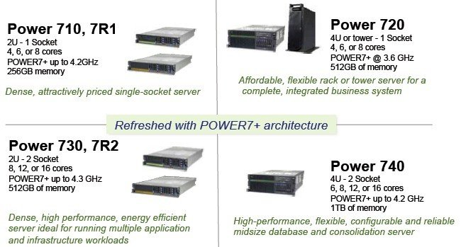How IBM positions the new Power7+ entry servers